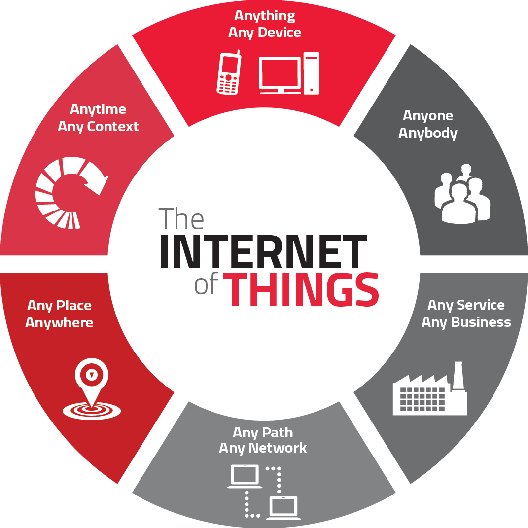 SR7-internet of things-IoT